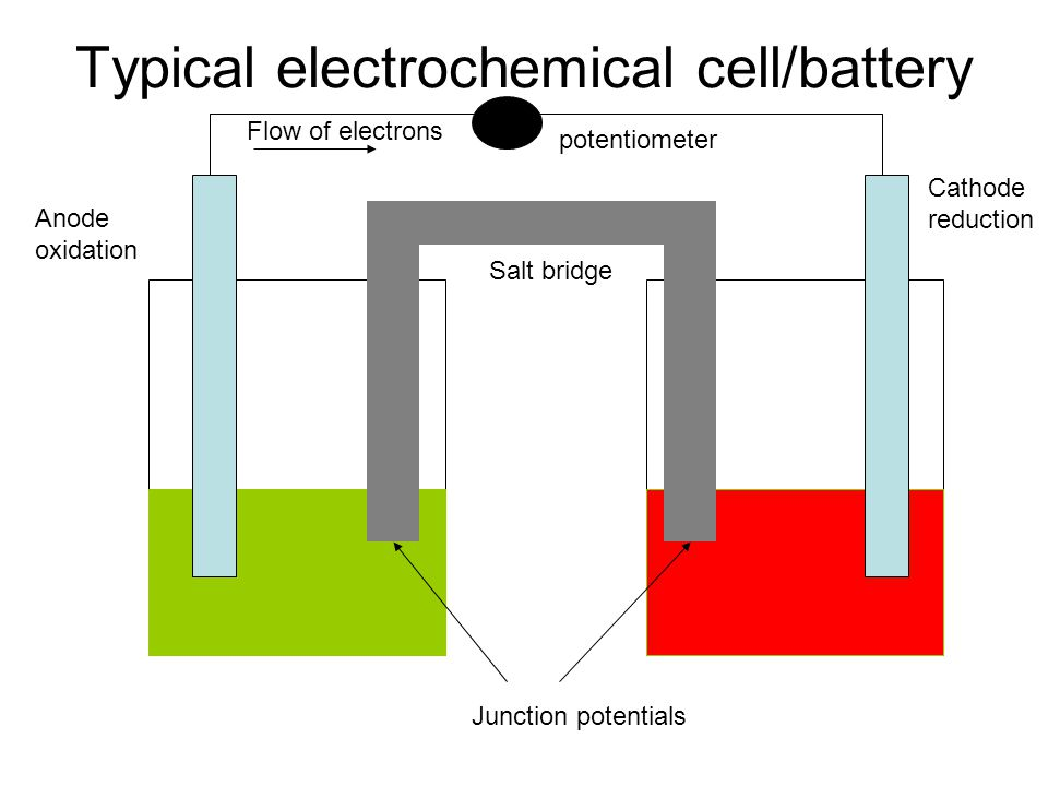 Fuel cell The fuel is the anode The oxidant is the cathode The fuel and oxidant continuously flow through the cell An electrolyte separates the fuel and oxidant channels Solid or liquid electrolyte that conducts protons Need catalyst at low temp