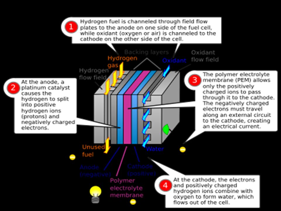 How does a Fuel Cell work?