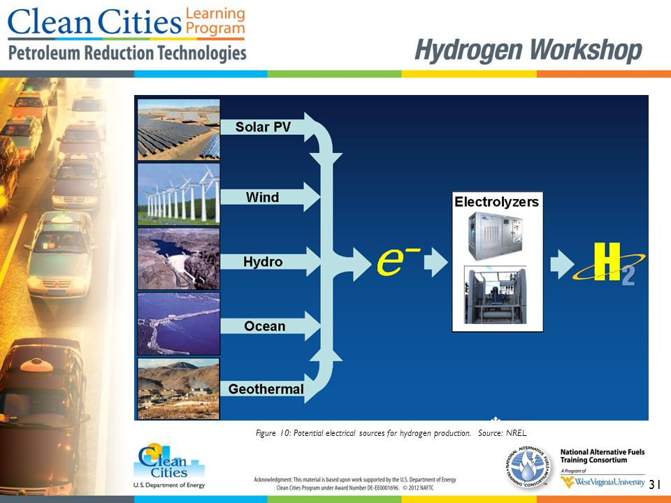 31 Figure 10: Potential electrical sources for hydrogen production. Source: NREL.
