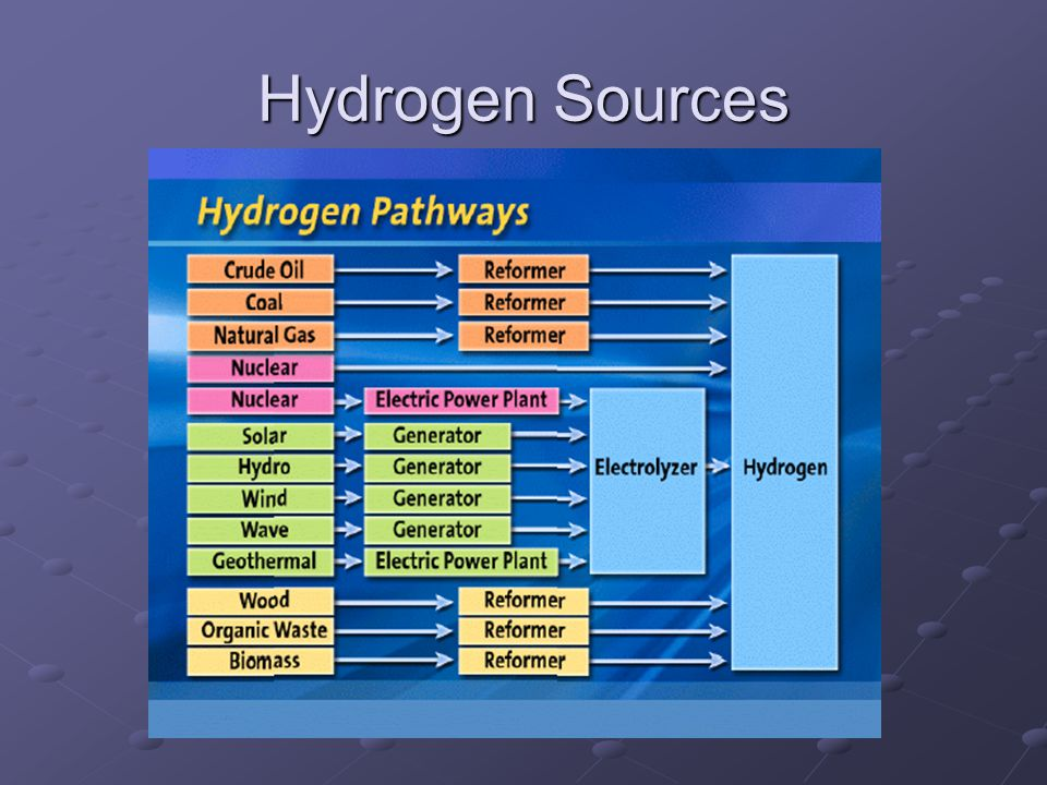 Hydrogen Sources