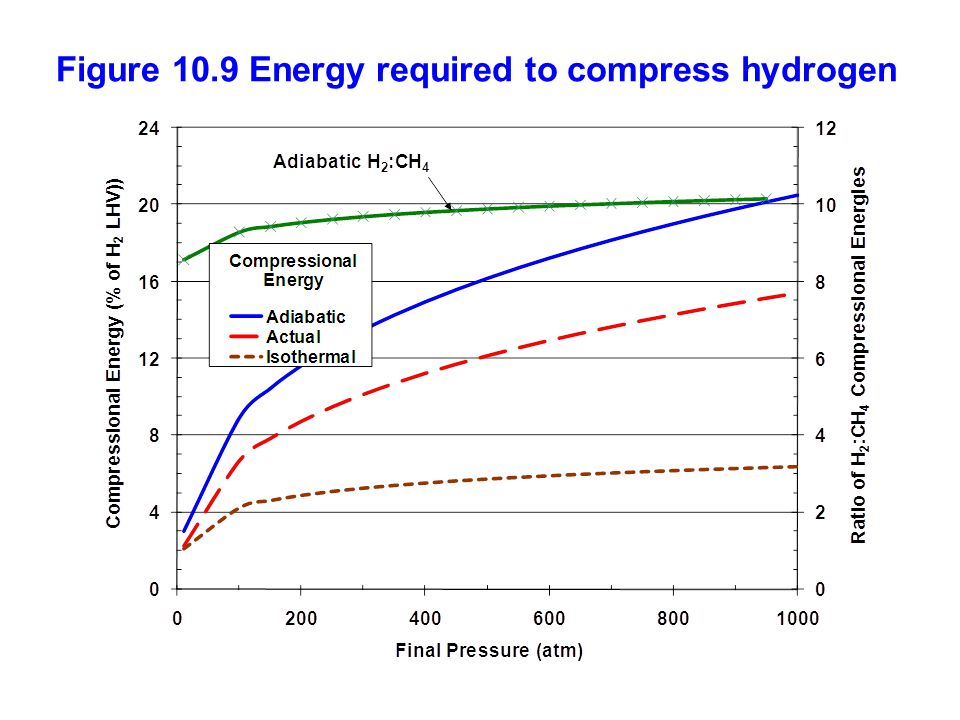 Figure 10.9 Energy required to compress hydrogen