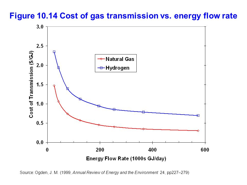 Figure 10.14 Cost of gas transmission vs. energy flow rate Source: Ogden, J.