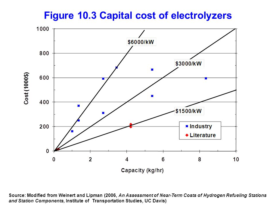 Figure 10.3 Capital cost of electrolyzers Source: Modified from Weinert and Lipman (2006, An Assessment of Near-Term Costs of Hydrogen Refueling Stations and Station Components, Institute of Transportation Studies, UC Davis)
