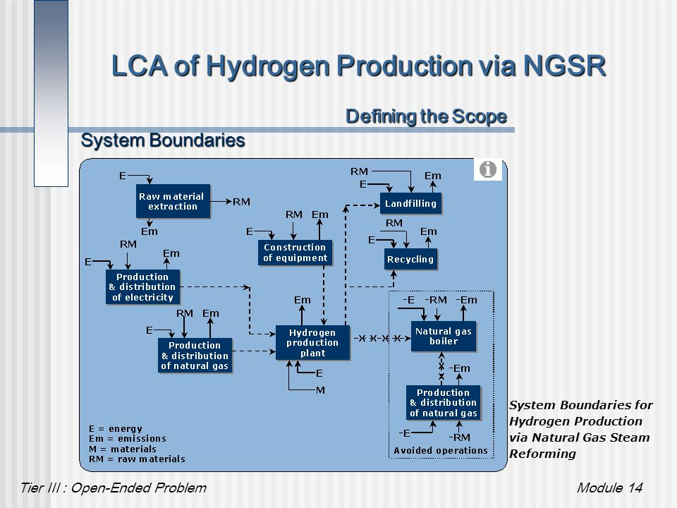 Tier III : Open-Ended ProblemModule 14 LCA of Hydrogen Production via NGSR System Boundaries System Boundaries for Hydrogen Production via Natural Gas