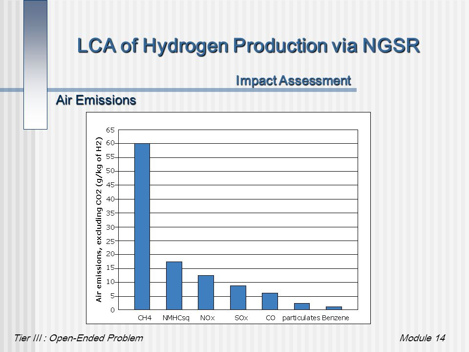 Tier III : Open-Ended ProblemModule 14 LCA of Hydrogen Production via NGSR Impact Assessment Air Emissions