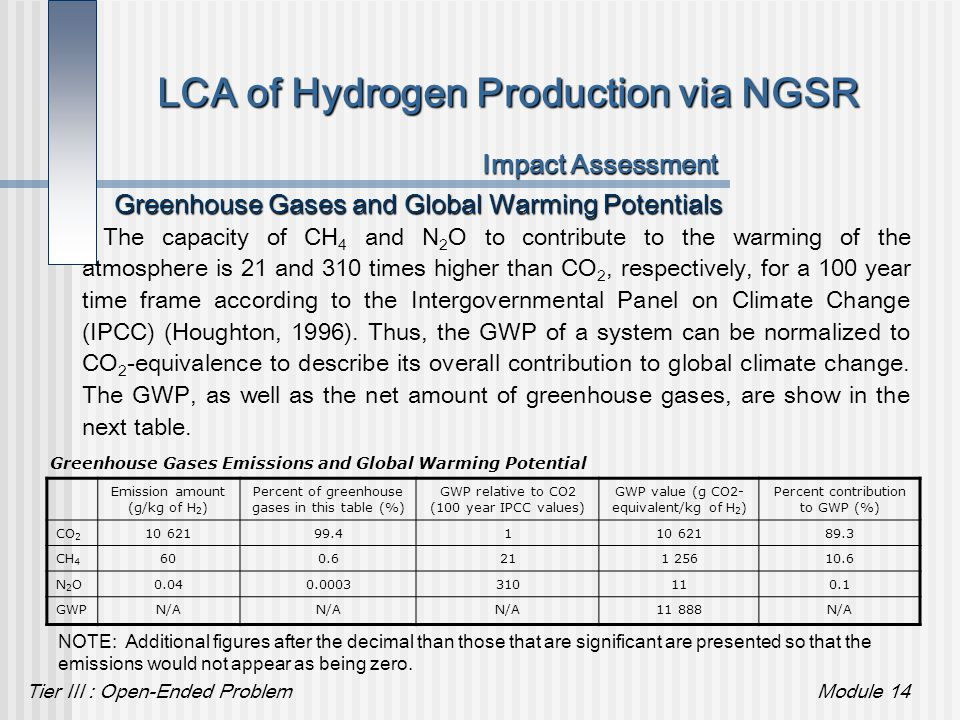 Tier III : Open-Ended ProblemModule 14 LCA of Hydrogen Production via NGSR Impact Assessment Greenhouse Gases and Global Warming Potentials The capaci