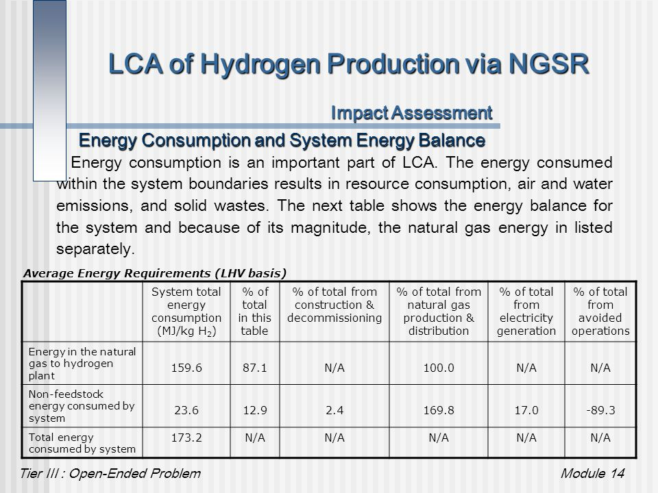 Tier III : Open-Ended ProblemModule 14 LCA of Hydrogen Production via NGSR Impact Assessment Energy Consumption and System Energy Balance Energy consu