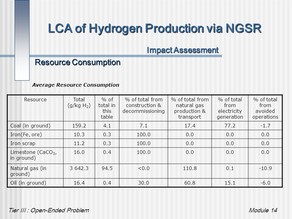 Tier III : Open-Ended ProblemModule 14 LCA of Hydrogen Production via NGSR Impact Assessment Resource Consumption ResourceTotal (g/kg H 2 ) % of total