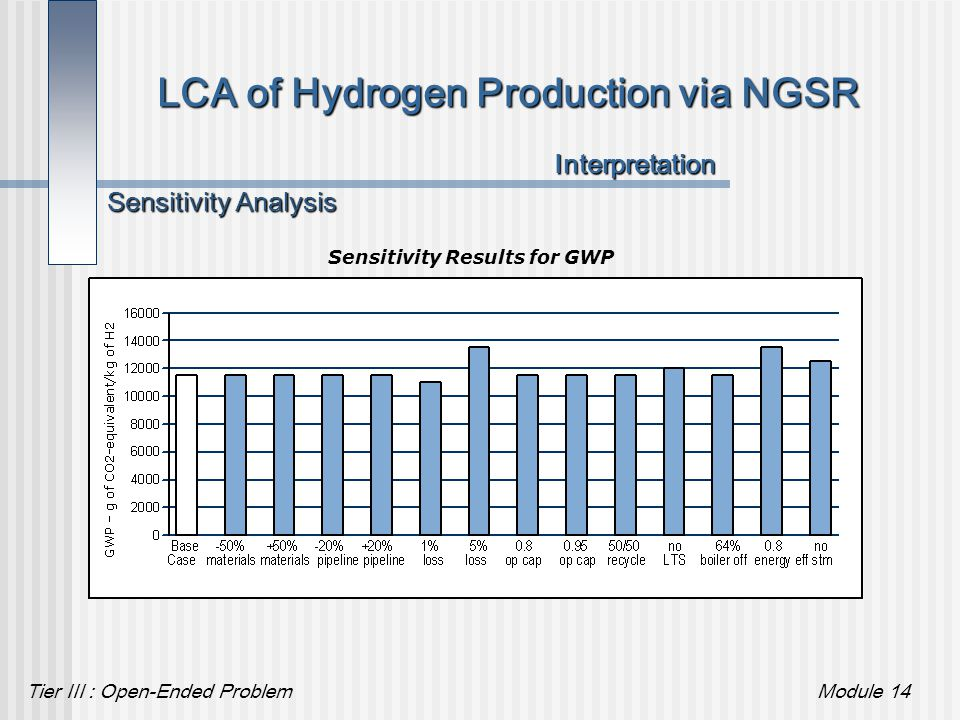 Tier III : Open-Ended ProblemModule 14 LCA of Hydrogen Production via NGSR Sensitivity Results for GWP Sensitivity Analysis Interpretation