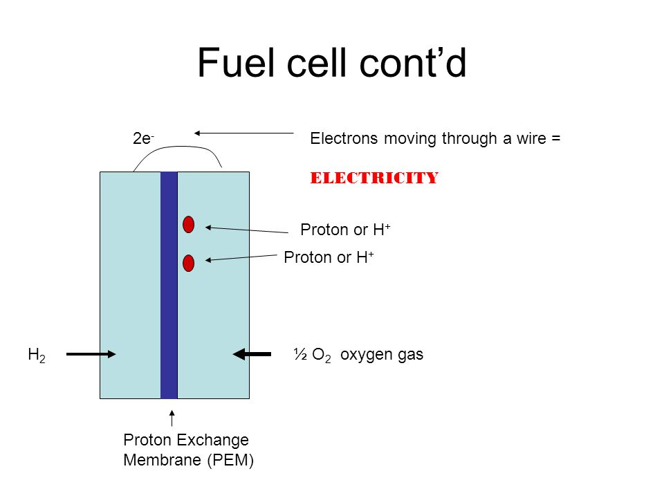 Fuel cell cont'd Proton Exchange Membrane (PEM) ½ O 2 oxygen gasH2H2 2e - Electrons moving through a wire = ELECTRICITY Proton or H +