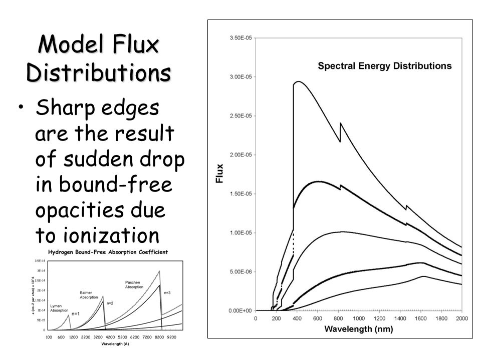 Model Flux Distributions Sharp edges are the result of sudden drop in bound-free opacities due to ionization