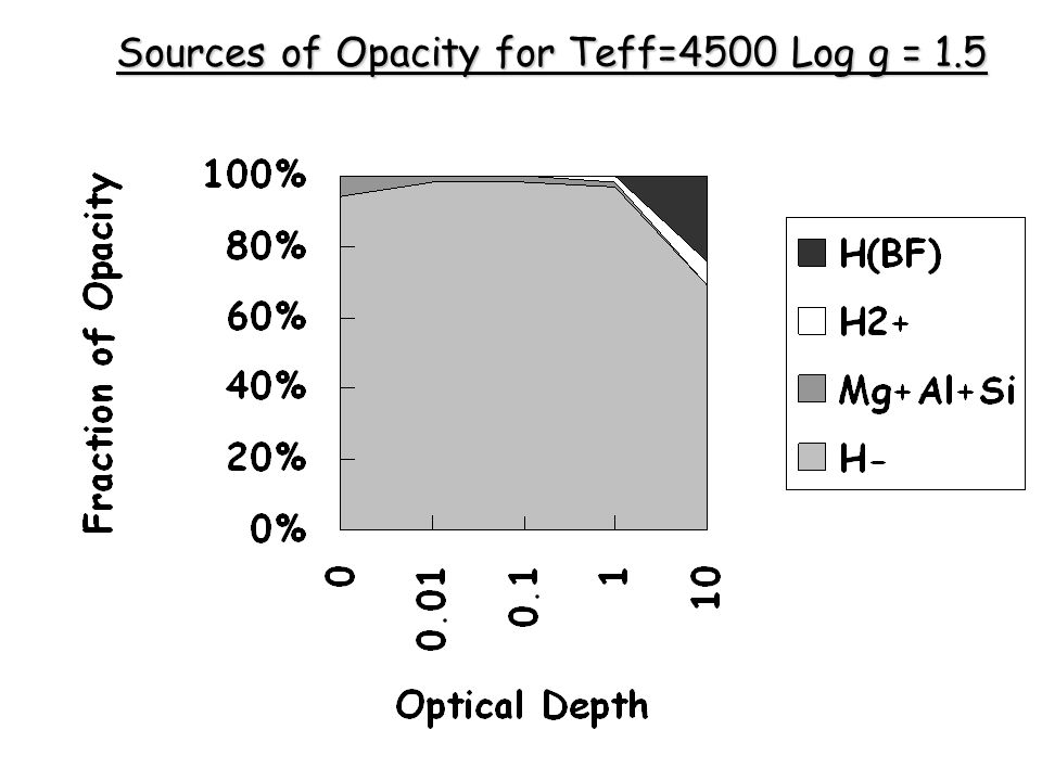 Sources of Opacity for Teff=4500 Log g = 1.5