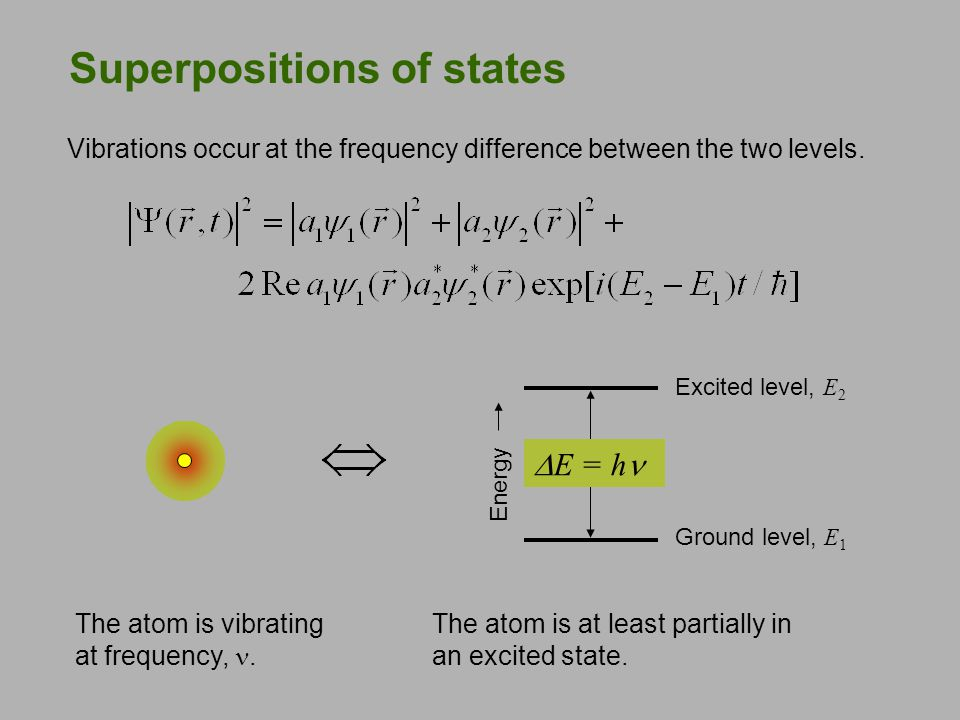 Superpositions of states Energy Ground level, E 1 Excited level, E 2  E = h The atom is at least partially in an excited state. The atom is vibrating