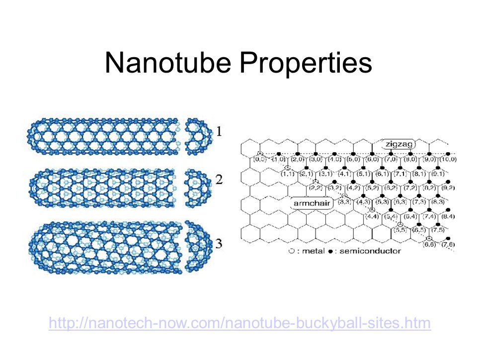Nanotube Properties http://nanotech-now.com/nanotube-buckyball-sites.htm