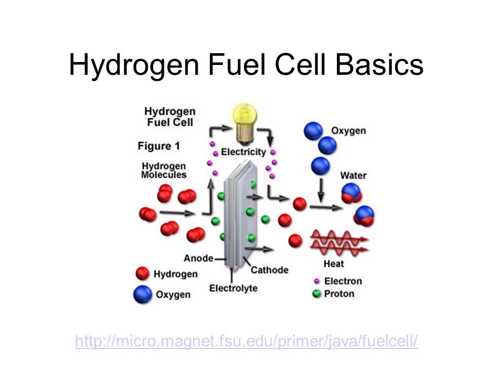 Hydrogen Fuel Cell Basics http://micro.magnet.fsu.edu/primer/java/fuelcell/