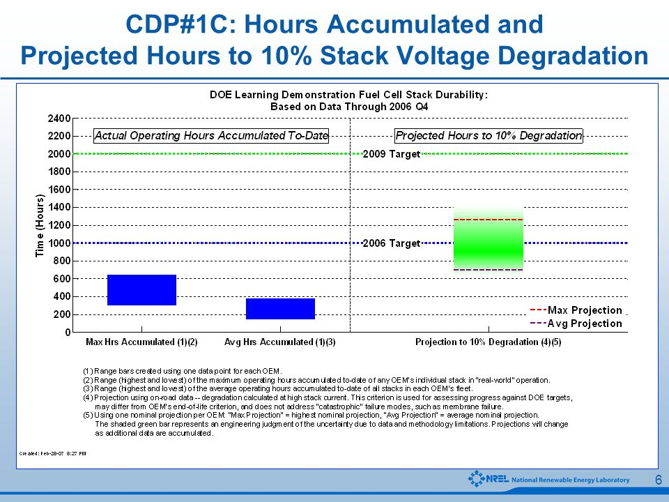 17 CDP#22: Vehicle Operating Hours