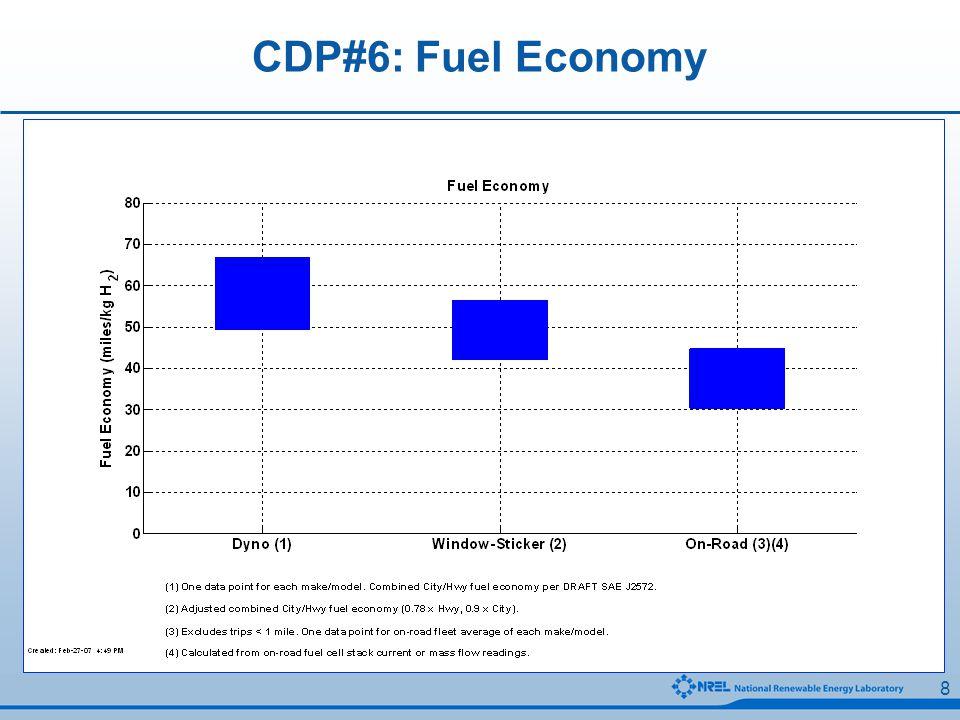 19 CDP#24: Cumulative Vehicle Miles Traveled