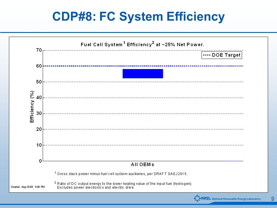 20 CDP#25: Vehicle H2 Storage Technologies