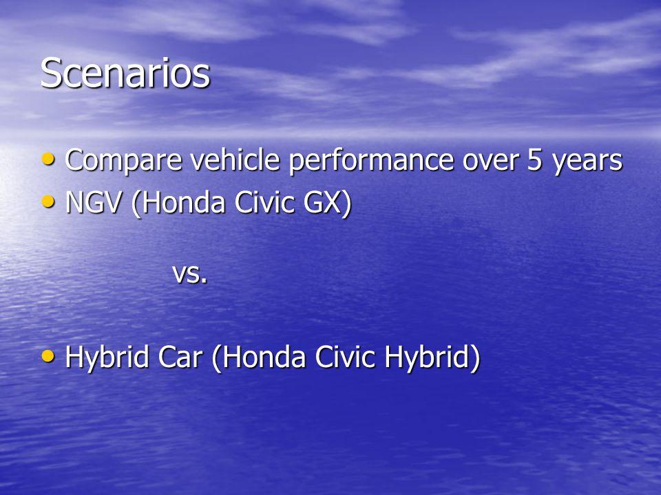 Scenarios Compare vehicle performance over 5 years Compare vehicle performance over 5 years NGV (Honda Civic GX) vs. NGV (Honda Civic GX) vs. Hybrid C