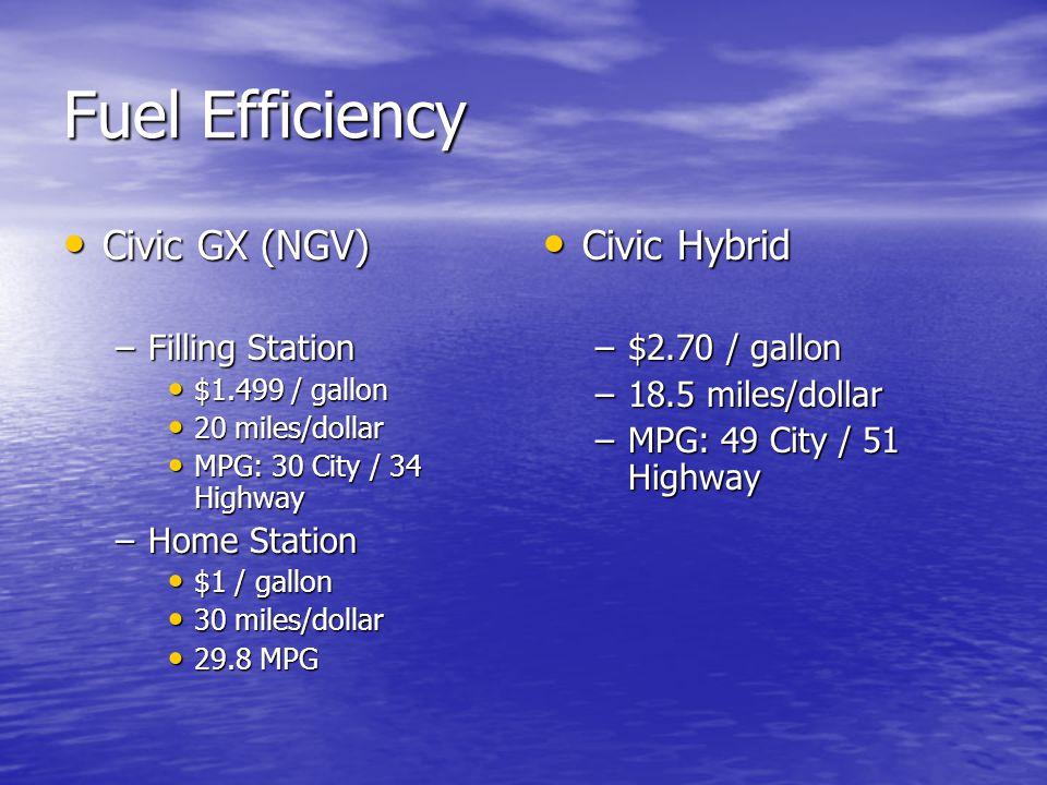 Fuel Efficiency Civic GX (NGV) Civic GX (NGV) –Filling Station $1.499 / gallon $1.499 / gallon 20 miles/dollar 20 miles/dollar MPG: 30 City / 34 Highw