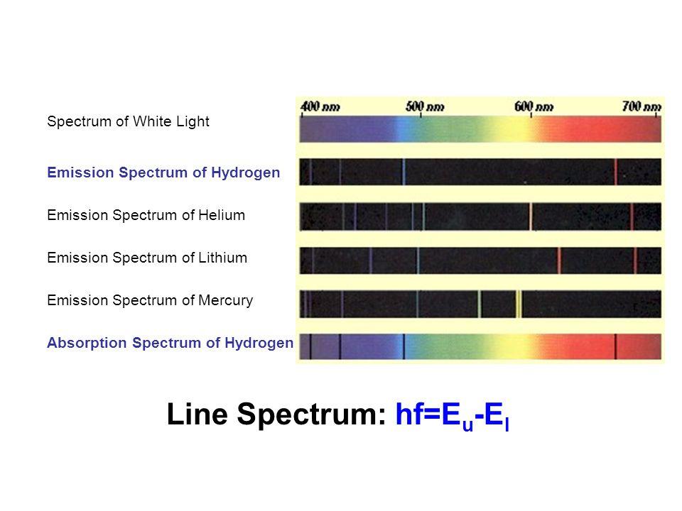Spectrum of White Light Emission Spectrum of Hydrogen Emission Spectrum of Helium Emission Spectrum of Lithium Emission Spectrum of Mercury Absorption Spectrum of Hydrogen Line Spectrum: hf=E u -E l