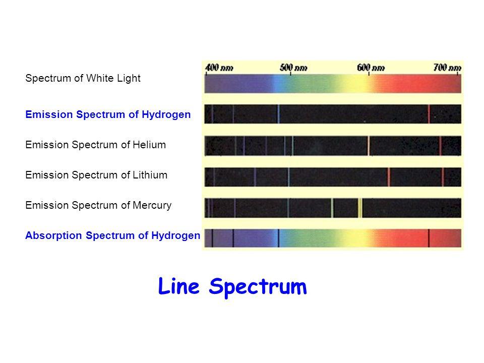 Spectrum of White Light Emission Spectrum of Hydrogen Emission Spectrum of Helium Emission Spectrum of Lithium Emission Spectrum of Mercury Absorption Spectrum of Hydrogen Line Spectrum