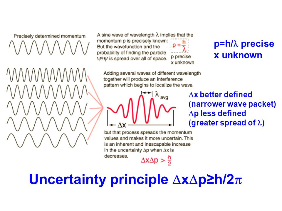 p=h/  precise x unknown  x better defined (narrower wave packet)  p less defined (greater spread of ) Uncertainty principle  x  p≥h/2 