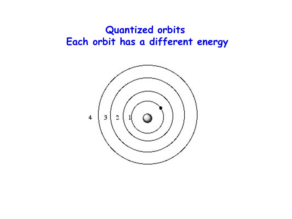 Quantized orbits Each orbit has a different energy