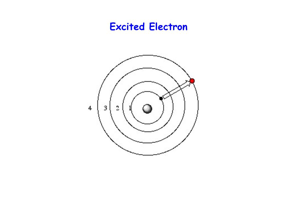 Condition for orbit An electron can circle an atomic nucleus only if its orbit is a whole number of electron wavelengths in circumference Condition for orbit stability n =2  r n, n=1,2,3…
