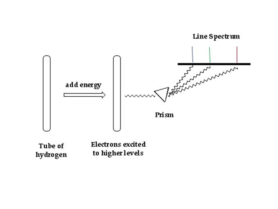 de Broglie wavelength is =h/mv and the speed of the electron in a hydrogen is v=2.2x10 6 m/s so =h/mv =6.63x10 -34 Js/(9.1x10 -31 kg)(2.2x10 6 m/s) =3.3x10 -10 m 2  r 1 =2  x5.29x10 -11 m=3.3x10 -10 m The orbit of the electron in a hydrogen atom corresponds to one complete electron wave joined on itself!