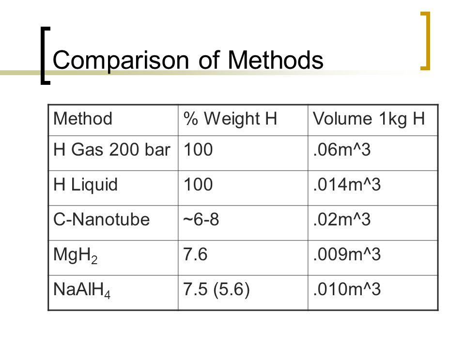 Comparison of Methods Method% Weight HVolume 1kg H H Gas 200 bar100.06m^3 H Liquid100.014m^3 C-Nanotube~6-8.02m^3 MgH 2 7.6.009m^3 NaAlH 4 7.5 (5.6).010m^3