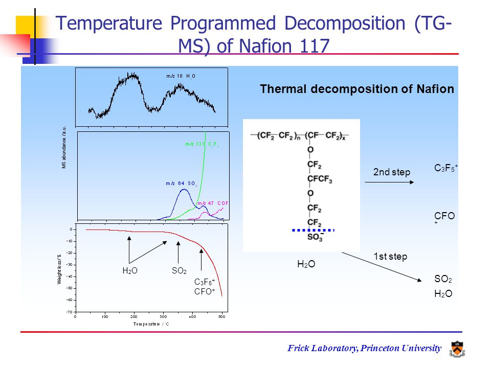 Frick Laboratory, Princeton University Thermal decomposition of Nafion SO 2 1st step CFO + 2nd step C3F5+C3F5+ H2OH2O H2OH2O H2OH2OSO 2 C 3 F 5 + CFO + - Temperature Programmed Decomposition (TG- MS) of Nafion 117