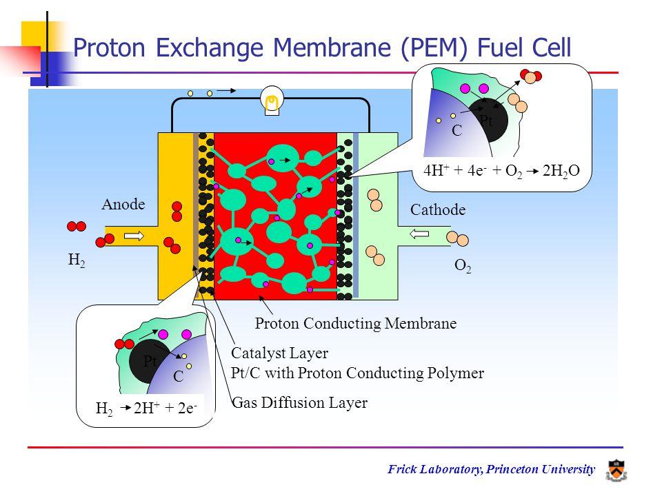 Frick Laboratory, Princeton University Fuel Cell Thermodynamics