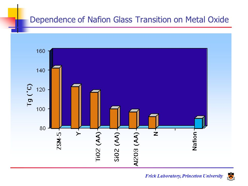 Frick Laboratory, Princeton University Dependence of Nafion Glass Transition on Metal Oxide