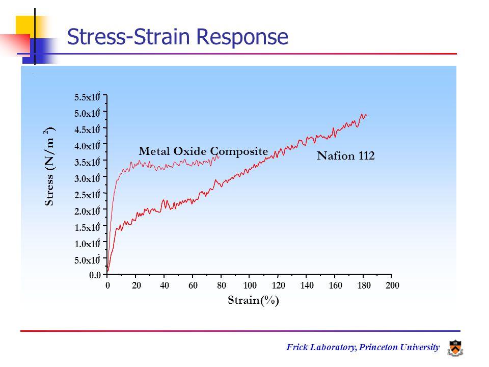 Frick Laboratory, Princeton University 020406080100120140160180200 0.0 5.0x10 5 1.0x10 6 1.5x10 6 2.0x10 6 2.5x10 6 3.0x10 6 3.5x10 6 4.0x10 6 4.5x10 6 5.0x10 6 5.5x10 6 Metal Oxide Composite Nafion 112 Stress (N/m 2 ) Strain(%) Stress-Strain Response
