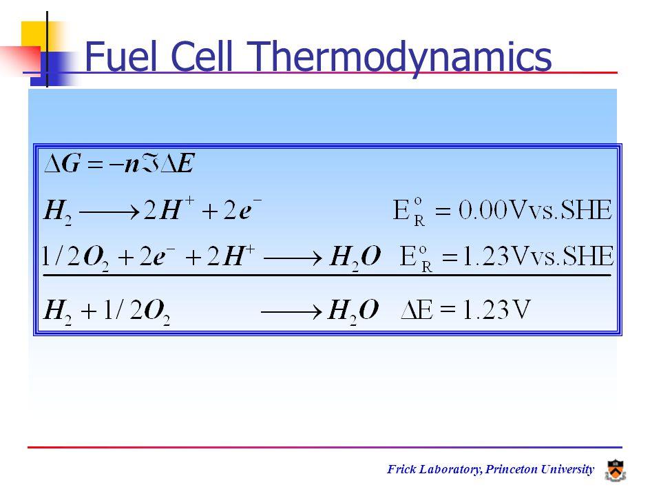 Frick Laboratory, Princeton University Heat Self Assembled Disordered Crystalline Order-Disorder Transition