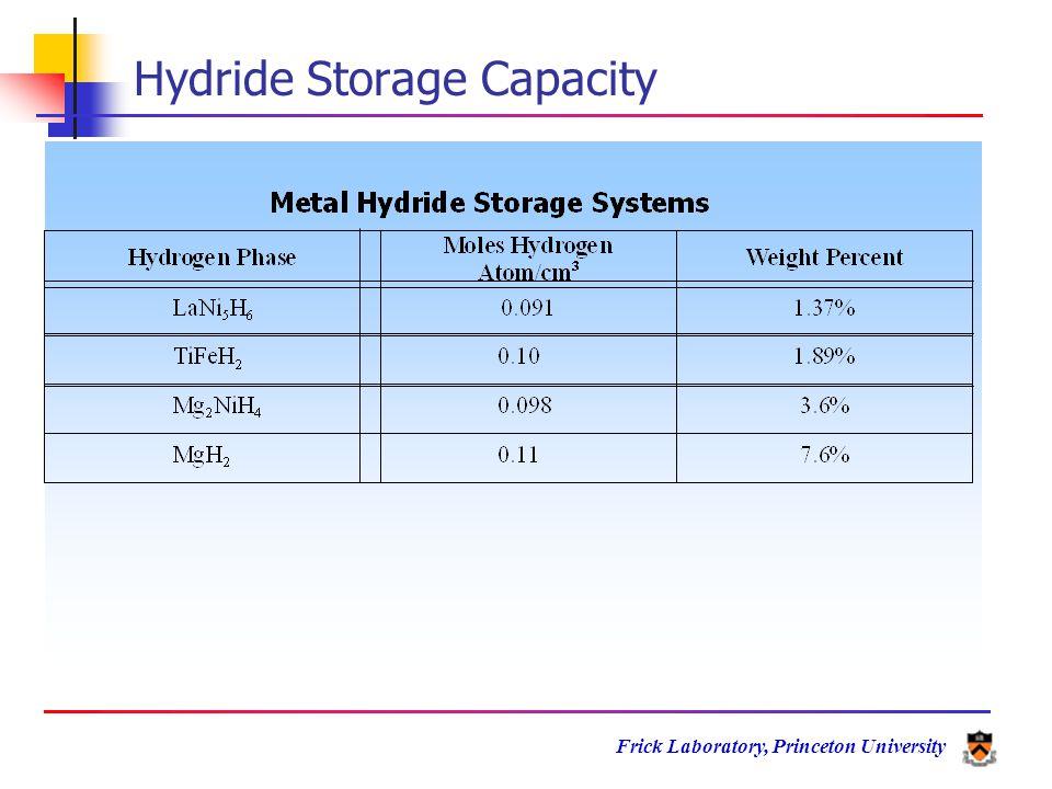 Frick Laboratory, Princeton University Hydride Storage Capacity