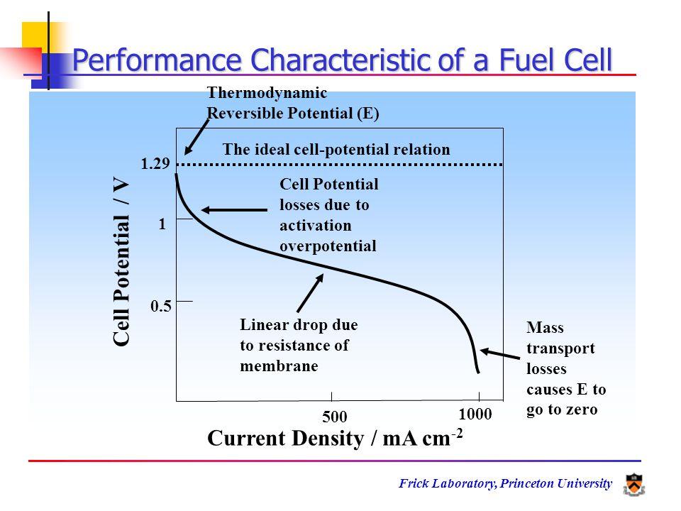 Frick Laboratory, Princeton University Hydrogen Storage Phases