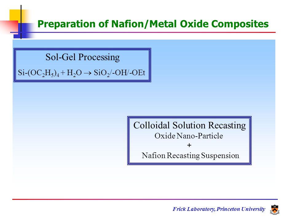 Frick Laboratory, Princeton University Thermal decomposition of Nafion SO 2 1st step CFO + 3rd step C3F5+C3F5+ H2OH2O H2OH2O SO 2 C 3 F 5 + CFO + 2nd step - HO TiO 2 TG-MS Profile of Nafion/TiO 2 Composite Membranes