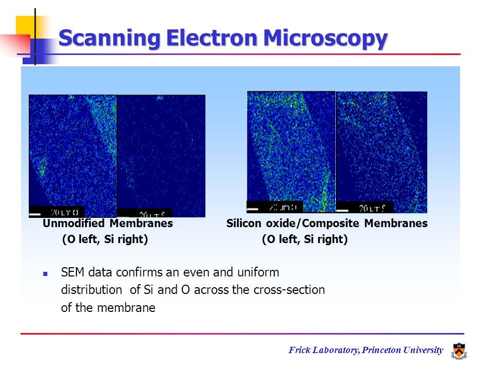 Frick Laboratory, Princeton University 020040060080010001200140016001800 0.0 0.2 0.4 0.6 0.8 1.0 Nafion 115 80 o C 130 o C Silicon Oxide/Aciplex 1004 130 o C Cell Potential / V Current Density / mA cm 2 Nafion Thermal Behavior