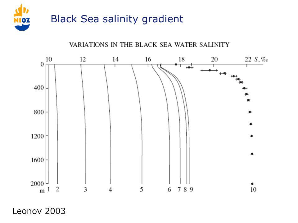 Black Sea salinity gradient Leonov 2003