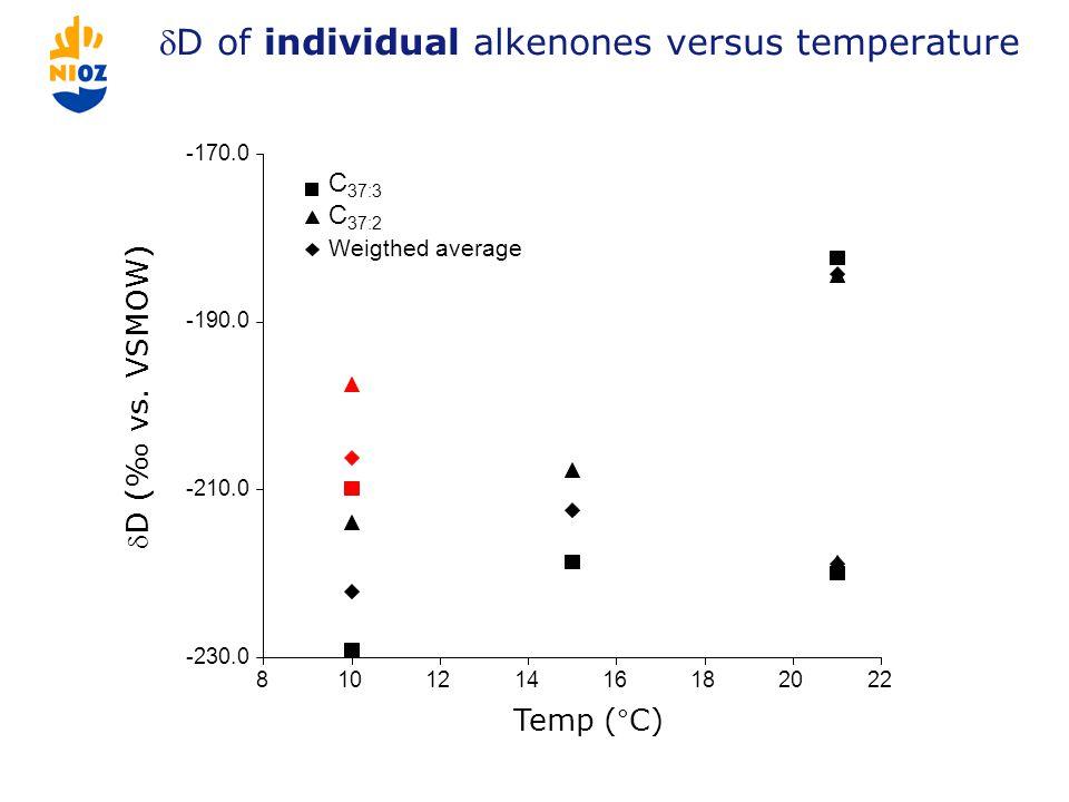 D of individual alkenones versus temperature -230.0 -210.0 -190.0 -170.0 810121416182022 C 37:3 C 37:2 Weigthed average Temp (°C) D (‰ vs.