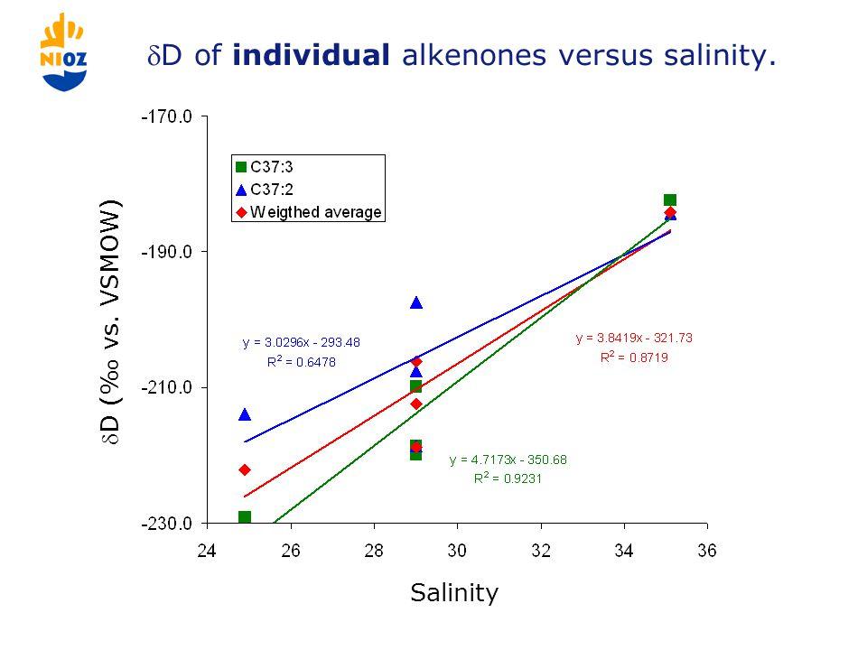 D of individual alkenones versus salinity. Salinity D (‰ vs. VSMOW)