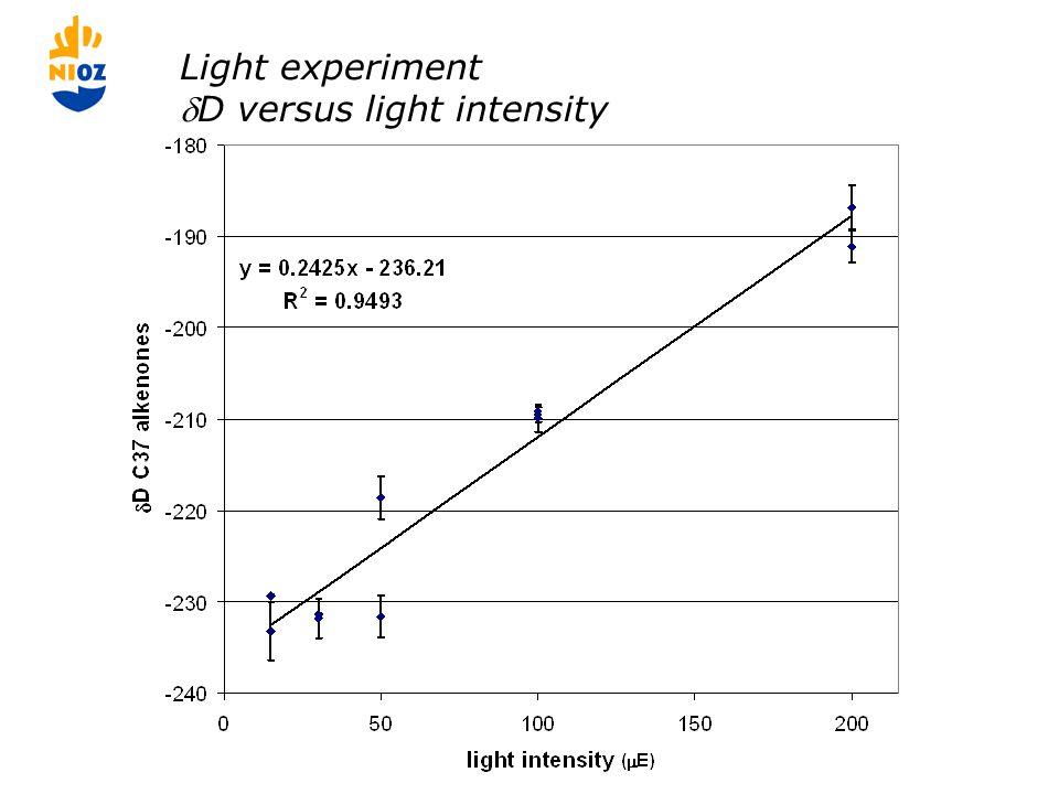 Light experiment D versus light intensity