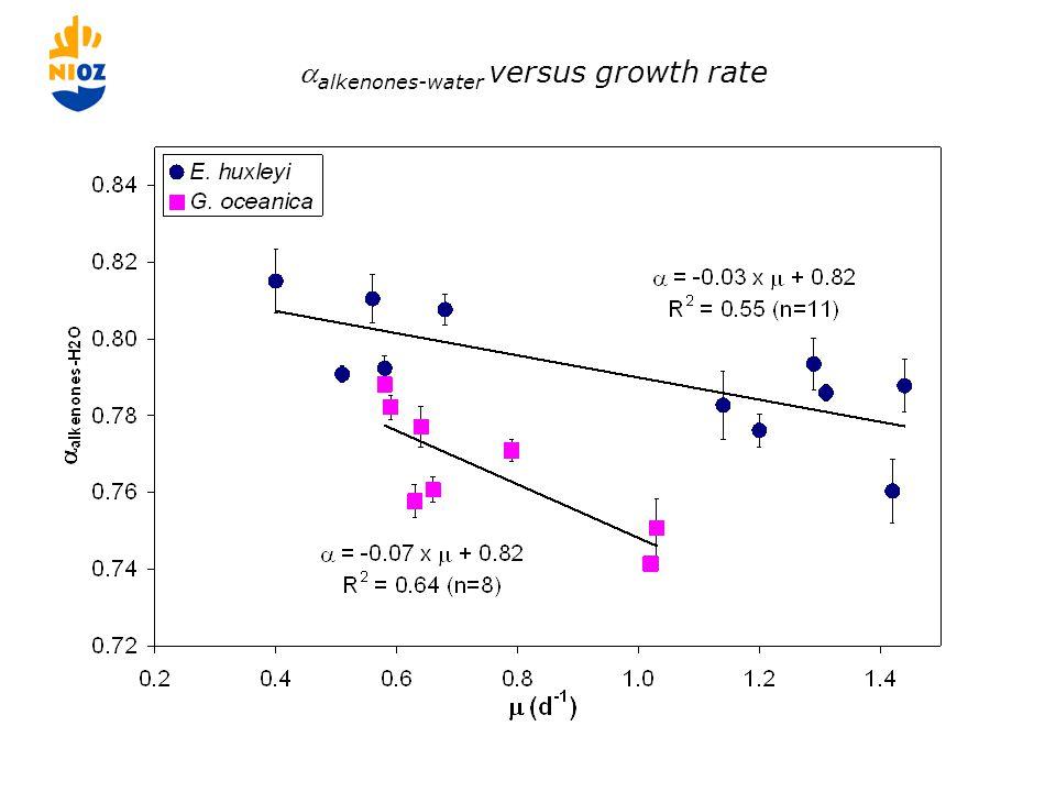  C37 alkenones-water versus temperature.