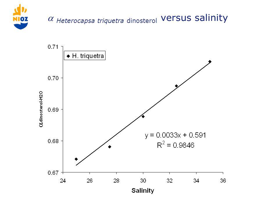 Heterocapsa triquetra dinosterol versus salinity