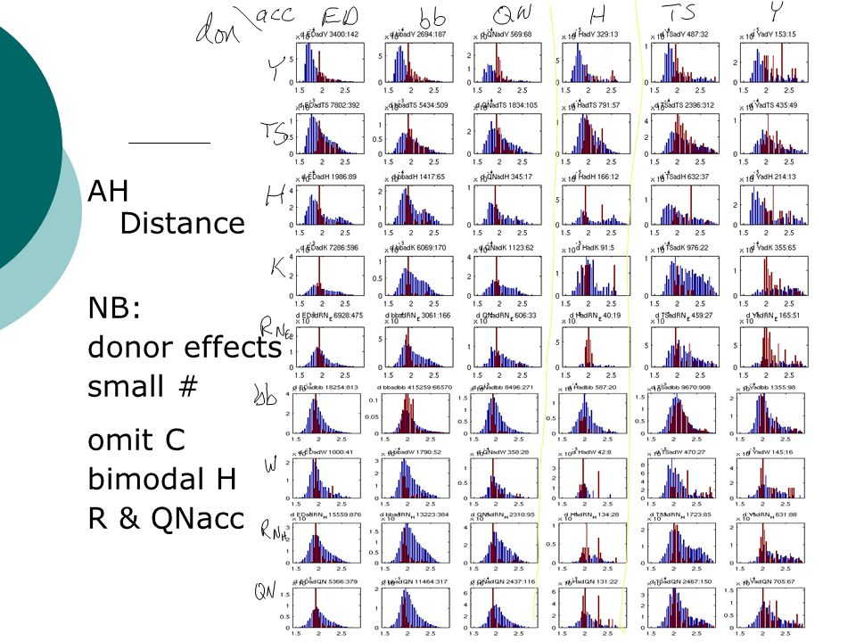 AH Distance NB: donor effects small # omit C bimodal H R & QNacc