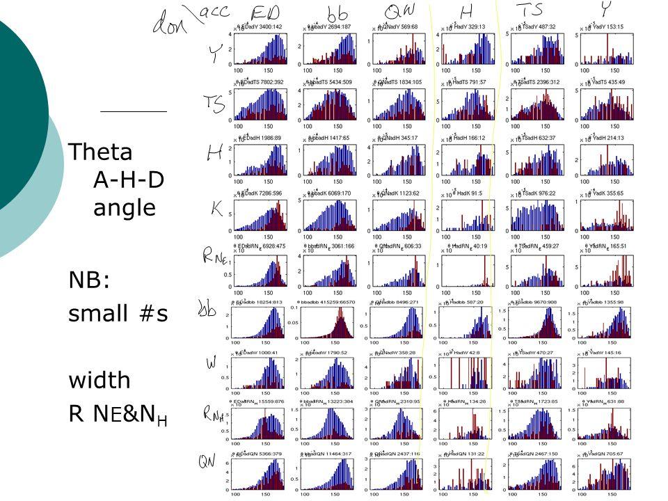 Theta A-H-D angle NB: small #s width R N E &N H