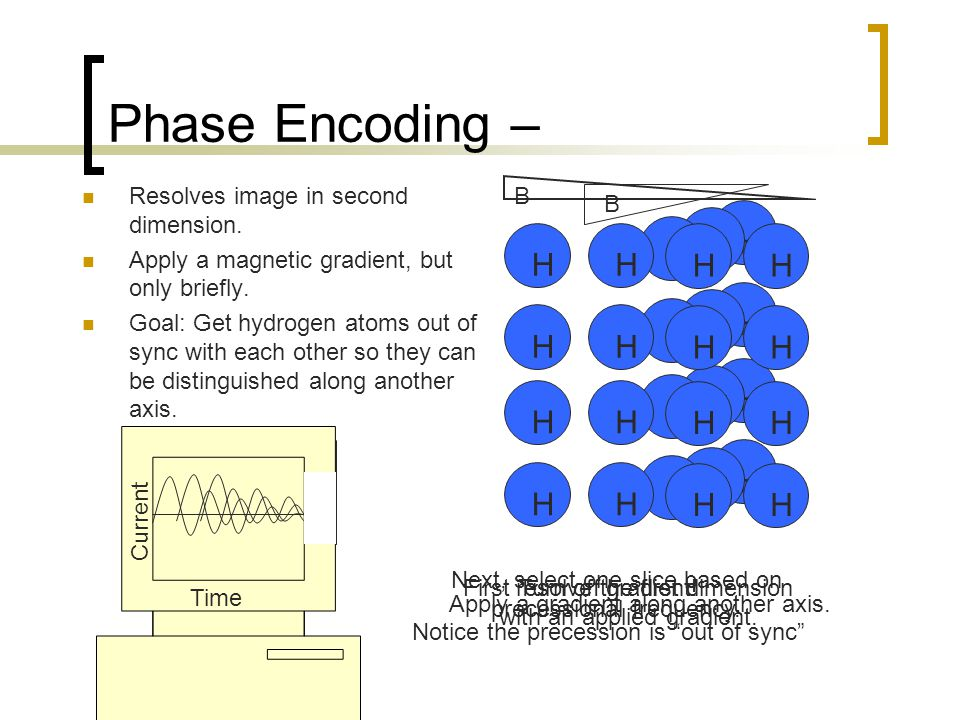 H H H H H H H H H H H H Phase Encoding – Resolves image in second dimension.