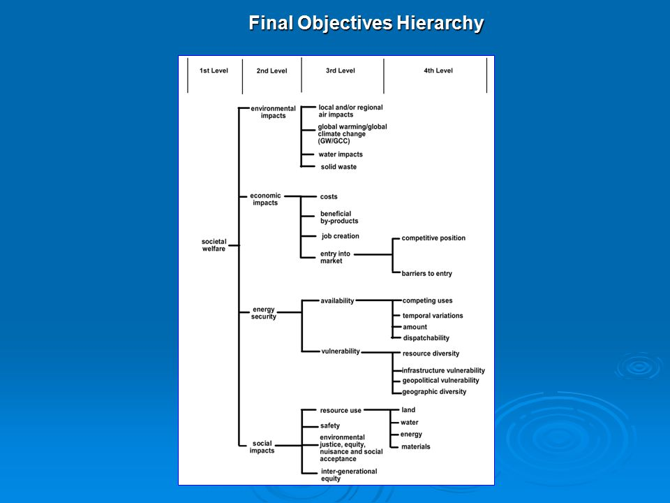 Final Objectives Hierarchy